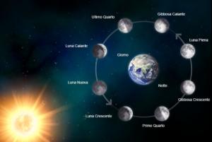 luna e fasi lunari